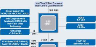 Блок-схема третьего поколения чипсетов Intel G35