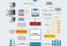 Блок-схема чипсета VIA Р4М900